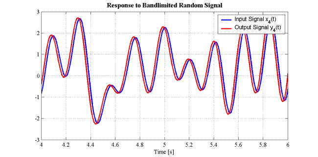 Time Advance of Bandlimited Random Signal
