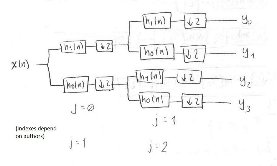 Discrete Wavelet Transform Filter Bank Implementation (part