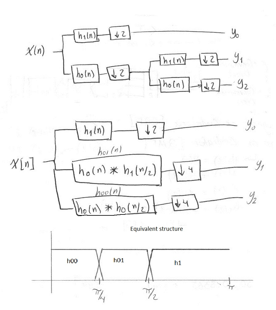 Discrete Wavelet Transform Filter Bank Implementation (part 2) - David