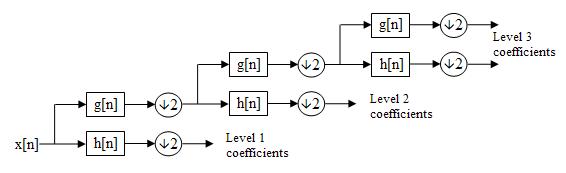 Discrete Wavelet Transform Filter Bank Implementation (part 1)