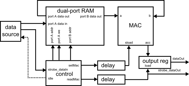 Shared-multiplier polyphase FIR filter - Markus Nentwig