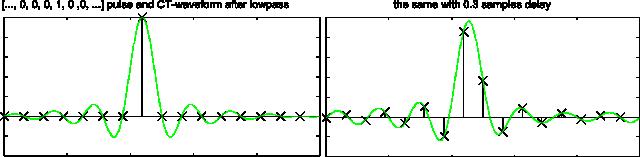 Delay estimation by FFT - Markus Nentwig