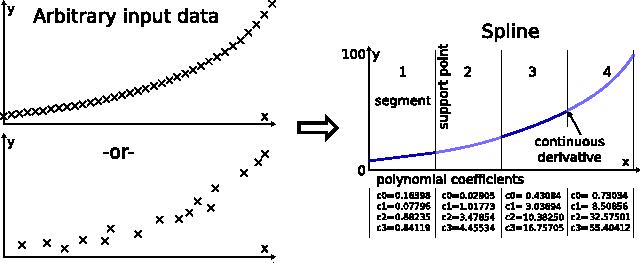 Spline interpolation - Markus Nentwig