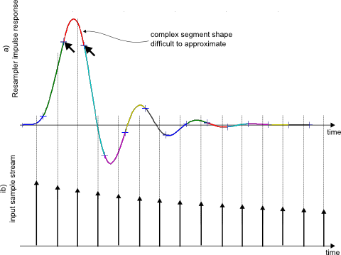 Fig.1: Resampler impulse response segments (a) and input signal (b)