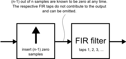 Fig.3: Interpolation using FIR filter