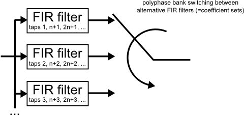 Fig.4: polyphase FIR interpolation