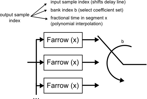 Fig.5: Bank-switched Farrow structure
