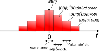 spectrum of higher order distortion products