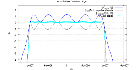 equalizer example