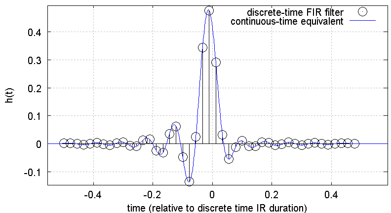 Fig. 1: Original discrete-time impulse response (black) and resulting cont. time equivalent