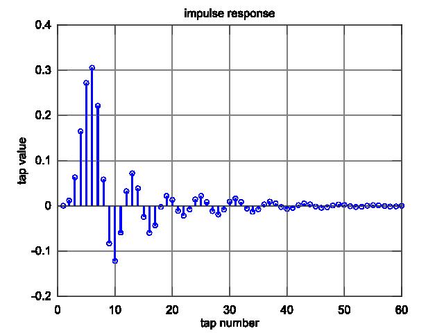 Digital Model For Analog Filters