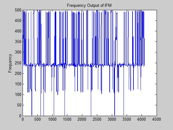 Frequency Output