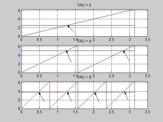 Phase Output for f = 200 and tau = 2, 4, 8