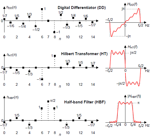 Impulse, and frequency, responses, of an N = 15-point digital differentiator, Hilbert transformer, and half-band lowpass filter.