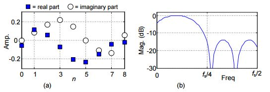The Most Interesting FIR Filter Equation in the World: Why FIR
