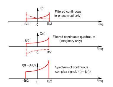 A Quadrature Signals Tutorial: Complex, But Not Complicated