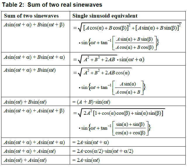 Sum Of Two Equal Frequency Sinusoids Rick Lyons