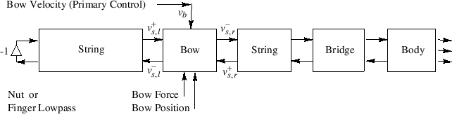 \includegraphics[width=\twidth]{eps/fBowedStrings}