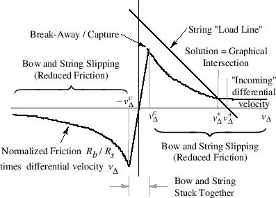 \includegraphics[width=4in]{eps/fBowFrictionCurve}
