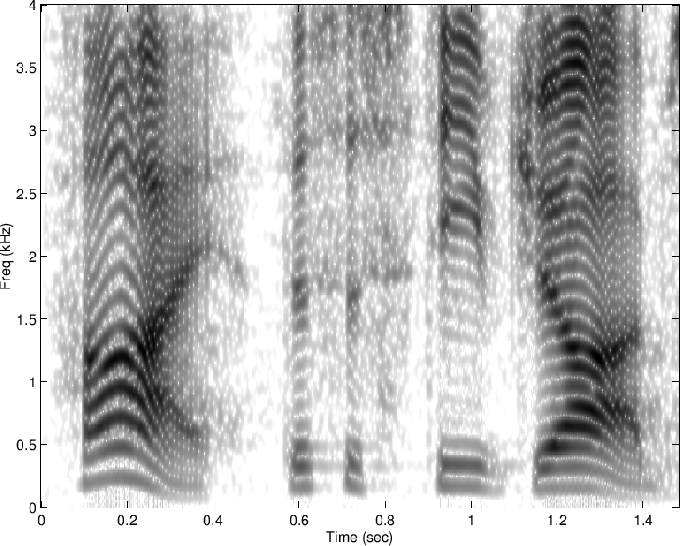 Spectrogram of Speech | Spectral Audio Signal Processing