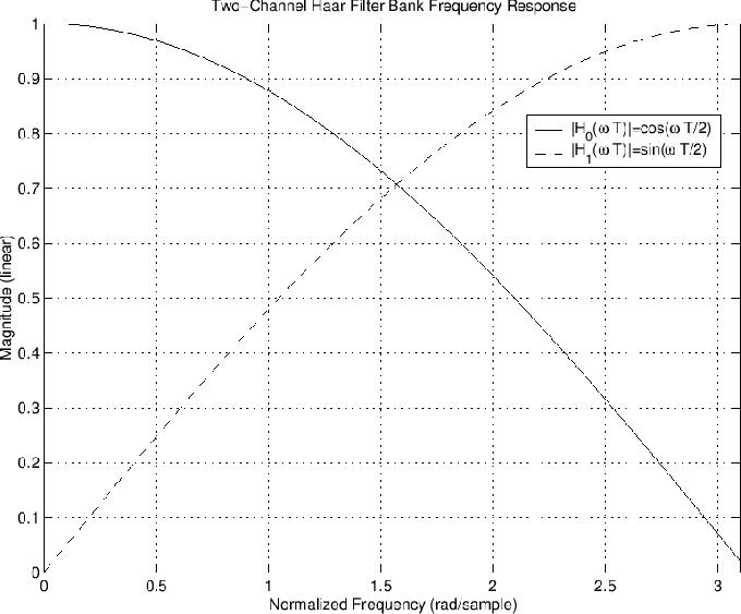 \includegraphics[width=\twidth]{eps/haar}