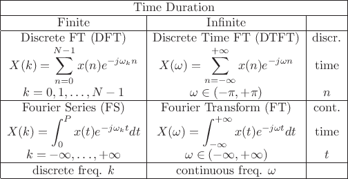 Fourier Transforms For Continuousdiscrete Timefrequency Spectral