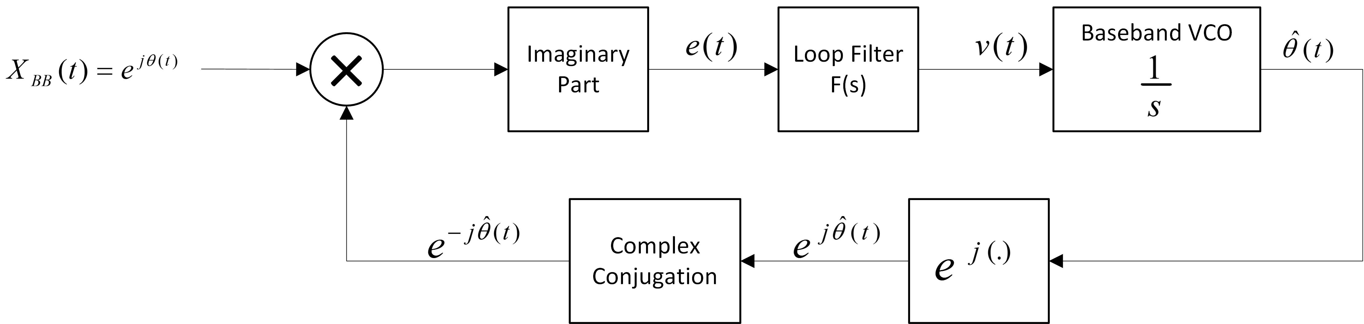Discrete Time Plls Part 1 Basics Reza Ameli Sidebandsuppressed Carrier Rf Modulator Fm Modulation Block Diagram Based On What We Said The Overall Of A Pll Looks Like