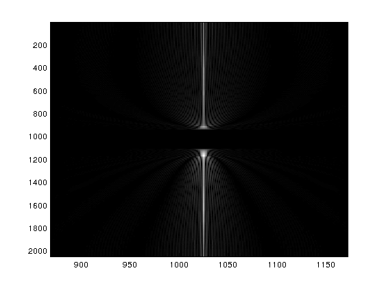 Figure 2: FFT of the Shepp-Logan test image. Due to the sparse nature of the fourier transform, the fourier coefficients are non-zero over a very small area.